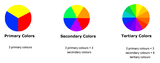 How to use a colour chart with primary colours