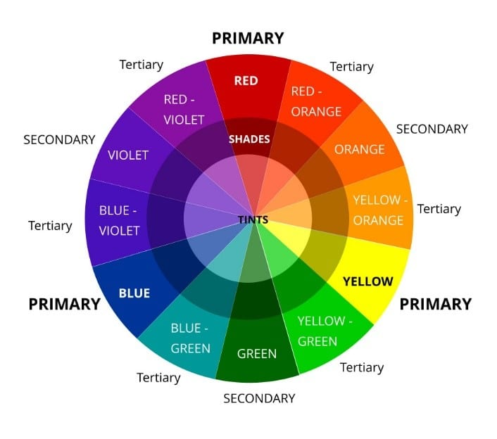 Triadic Colour Chart